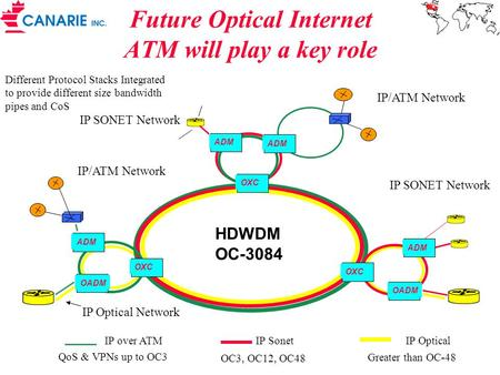 Future Optical Internet ATM will play a key role Different Protocol Stacks Integrated to provide different size bandwidth pipes and CoS HDWDM OC-3084 OXC.