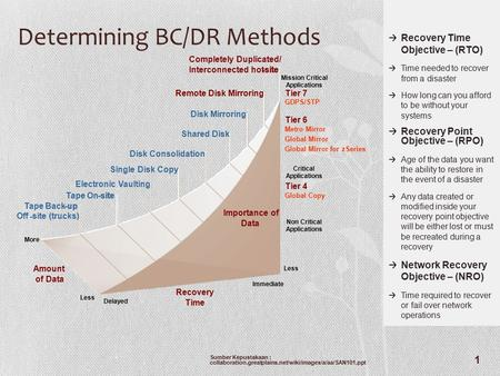 Determining BC/DR Methods Recovery Time Objective – (RTO) Time needed to recover from a disaster How long can you afford to be without your systems Recovery.