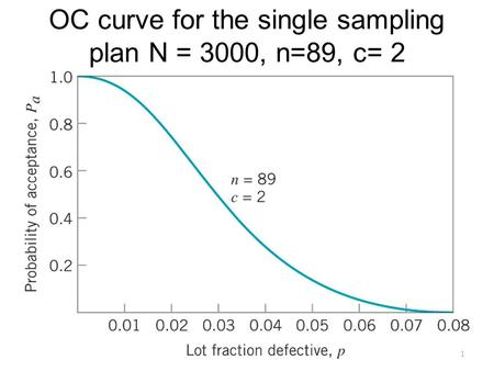 OC curve for the single sampling plan N = 3000, n=89, c= 2 1.