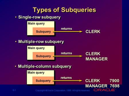 6-1 Copyright  Oracle Corporation, 1998. All rights reserved. Types of Subqueries Single-row subquery Main query Subquery returns CLERK Multiple-row subquery.
