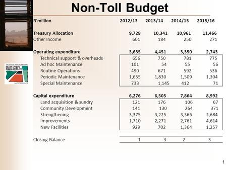 Non-Toll Budget R'million2012/132013/142014/152015/16 Treasury Allocation 9,728 10,341 10,961 11,466 Other Income 601 184 250 271 Operating expenditure.