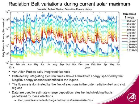 Radiation Belt variations during current solar maximum Van Allen Probes daily integrated fluences Obtained by integrating electron fluxes above a threshold.