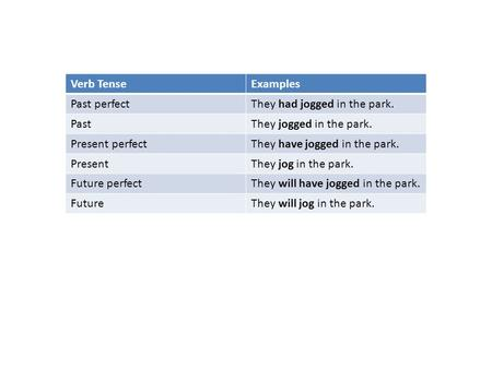 Verb TenseExamples Past perfectThey had jogged in the park. PastThey jogged in the park. Present perfectThey have jogged in the park. PresentThey jog in.
