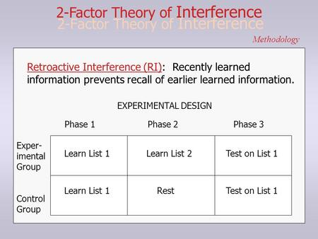2-Factor Theory of Interference Methodology Retroactive Interference (RI): Recently learned information prevents recall of earlier learned information.