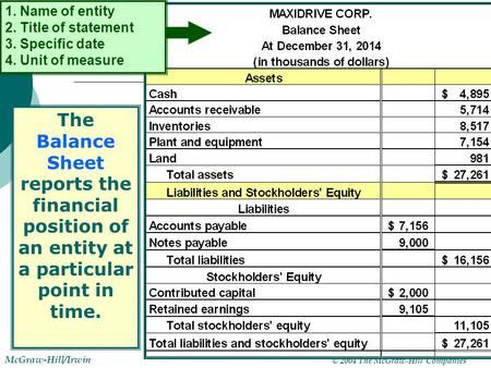 © 2004 The McGraw-Hill Companies McGraw-Hill/Irwin 1-1 1. Name of entity 2. Title of statement 3. Specific date 4. Unit of measure The Balance Sheet reports.