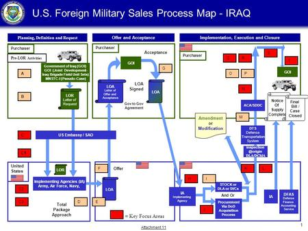 Attachment 11 1 United States U.S. Foreign Military Sales Process Map - IRAQ Planning, Definition and Request Purchaser Offer and AcceptanceImplementation,