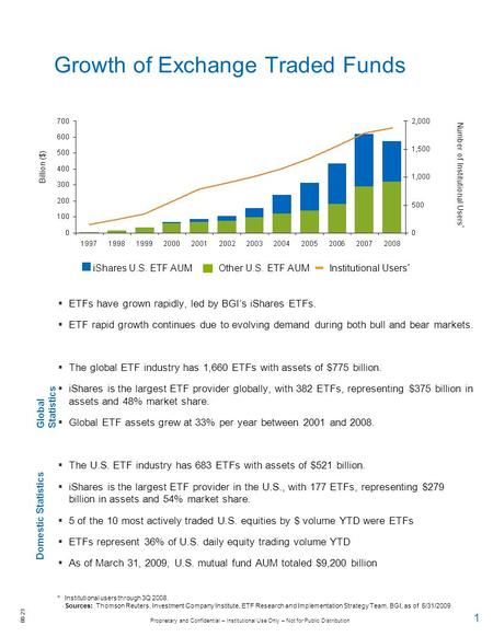 Proprietary and Confidential – Institutional Use Only – Not for Public Distribution 00-23 1 Growth of Exchange Traded Funds  ETFs have grown rapidly,