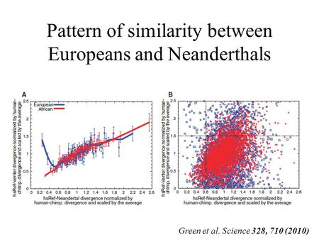 Pattern of similarity between Europeans and Neanderthals Green et al. Science 328, 710 (2010)