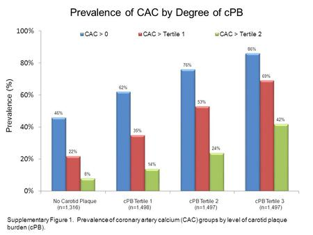 Prevalence (%) Prevalence of CAC by Degree of cPB No Carotid Plaque cPB Tertile 1 cPB Tertile 2 cPB Tertile 3 (n=1,316) (n=1,498) (n=1,497) (n=1,497) Supplementary.