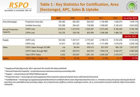 RSPO Roundtable on Sustainable Palm Oil Table 1 : Key Statistics for Certification, Area (hectarage), APC, Sales & Uptake * Supply and Sales figures for.