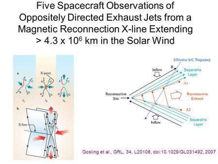 Five Spacecraft Observations of Oppositely Directed Exhaust Jets from a Magnetic Reconnection X-line Extending > 4.3 x 10 6 km in the Solar Wind Gosling.