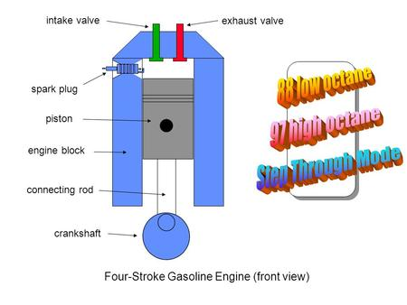 Four-Stroke Gasoline Engine (front view) intake valve exhaust valve spark plug engine block connecting rod crankshaft piston.