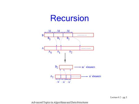 Advanced Topics in Algorithms and Data Structures Lecture 6.2 - pg 1 Recursion.