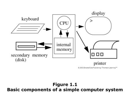 Figure 1.1 Basic components of a simple computer system © 2003 Brooks/Cole Publishing / Thomson Learning™