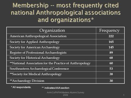 OrganizationFrequency American Anthropological Association 222 Society for Applied Anthropology 165 Society for American Archaeology 145 Register of Professional.
