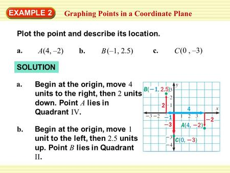 EXAMPLE 2 Graphing Points in a Coordinate Plane SOLUTION Begin at the origin, move 4 units to the right, then 2 units down. Point A lies in Quadrant IV.