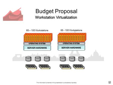 The information contained in this presentation is considered proprietary Budget Proposal Workstation Virtualization 65 – 100 Workstations 65 - 100 Workstations.