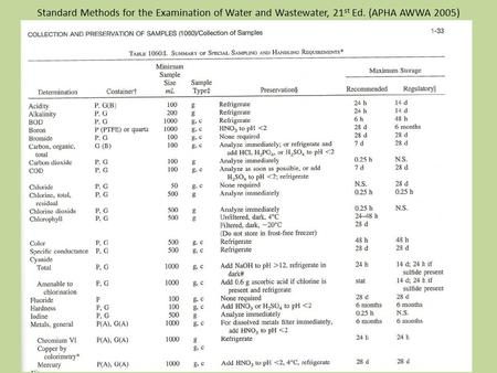 Standard Methods for the Examination of Water and Wastewater, 21 st Ed. (APHA AWWA 2005)