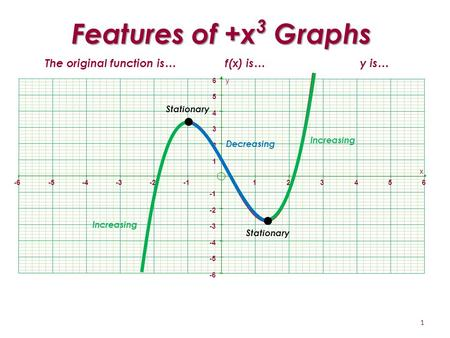 -6-5-4-3-2123456 -6 -5 -4 -3 -2 1 2 3 4 5 6 x y Increasing Decreasing Features of +x 3 Graphs 1 Stationary The original function is…f(x) is…y is…