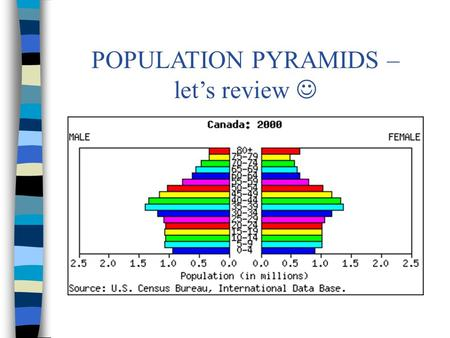 POPULATION PYRAMIDS – let's review. Population pyramids show the age/sex structure of a country Tells you what % of the population is a certain age and.