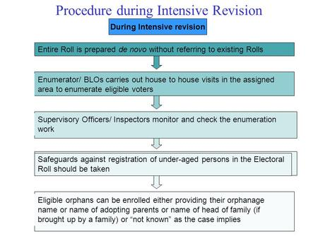 Procedure during Intensive Revision Entire Roll is prepared de novo without referring to existing Rolls During Intensive revision Enumerator/ BLOs carries.