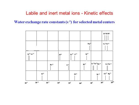 Labile and inert metal ions - Kinetic effects Water exchange rate constants (s -1 ) for selected metal centers.