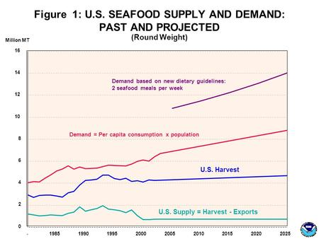 Figure 1: U.S. SEAFOOD SUPPLY AND DEMAND: PAST AND PROJECTED (Round Weight) -198519901995200020052010201520202025 0 2 4 6 8 10 12 14 16 Million MT Demand.