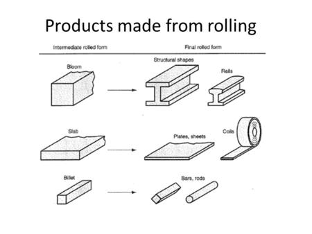 Products made from rolling