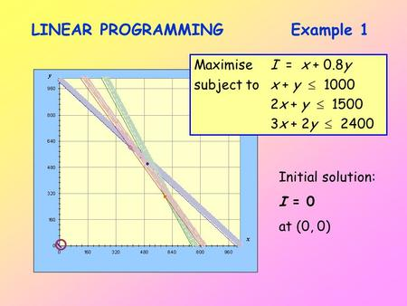 LINEAR PROGRAMMINGExample 1 MaximiseI = x + 0.8y subject tox + y  1000 2x + y  1500 3x + 2y  2400 Initial solution: I = 0 at (0, 0)