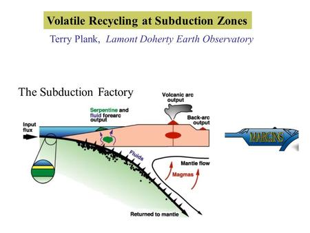 Volatile Recycling at Subduction Zones Terry Plank, Lamont Doherty Earth Observatory The Subduction Factory.