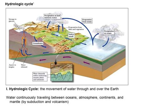 Hydrologic cycle` I. Hydrologic Cycle: the movement of water through and over the Earth Water continuously traveling between oceans, atmosphere, continents,