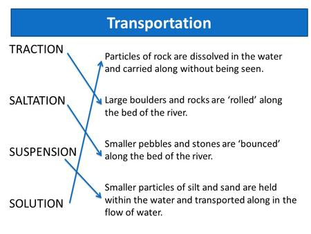 TRACTION SALTATION SUSPENSION SOLUTION Particles of rock are dissolved in the water and carried along without being seen. Large boulders and rocks are.