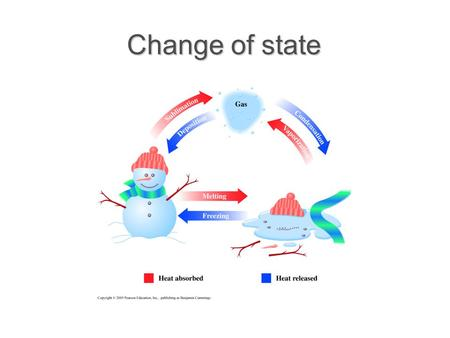 Change of state. Change of state and energy consumption.