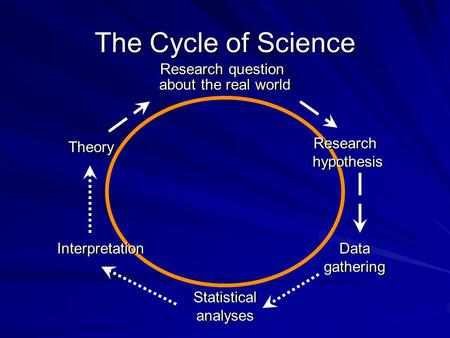 The Cycle of Science Research question about the real world Research question about the real world Theory Interpretation Statistical analyses Statistical.