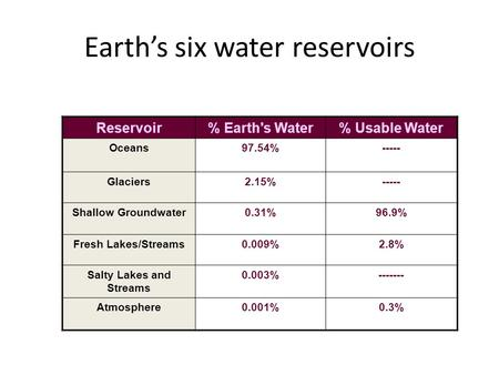 Earth's six water reservoirs Reservoir% Earth's Water% Usable Water Oceans97.54%----- Glaciers2.15%----- Shallow Groundwater0.31%96.9% Fresh Lakes/Streams0.009%2.8%
