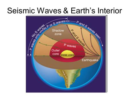 Seismic Waves & Earth's Interior Seismograph Seismometers and Seismograms.