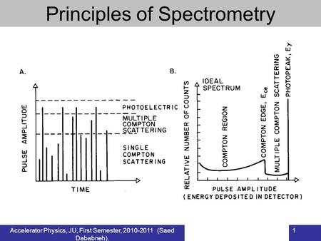 Accelerator Physics, JU, First Semester, 2010-2011 (Saed Dababneh). 1 Principles of Spectrometry.