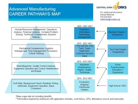 Advanced Manufacturing CAREER PATHWAYS MAP Bachelor Degree + Experience Two-Year Degree + Experience Some Postsecondary Education + Experience High School/