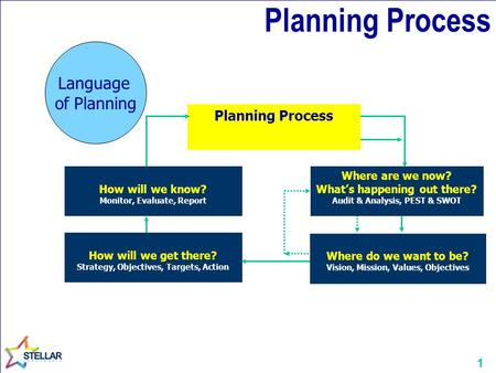 Planning Process Language of Planning Planning Process
