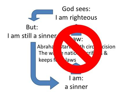 God sees: I am righteous I am: a sinner Law: Abraham starts with circumcision But: I am still a sinner The whole nation sacrifices & keeps food laws.