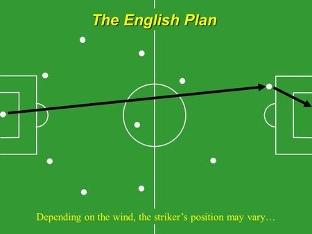 The English Plan Depending on the wind, the striker's position may vary…