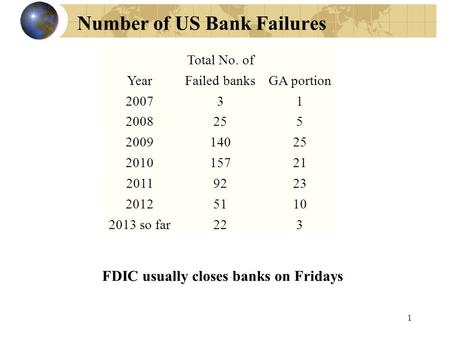 Number of US Bank Failures 1 FDIC usually closes banks on Fridays Total No. of YearFailed banksGA portion 200731 2008255 200914025 201015721 20119223 20125110.