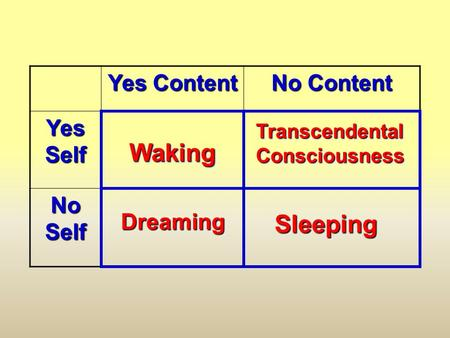 Yes Content No Content Yes Self No Self WakingWaking DreamingDreaming SleepingSleeping Transcendental Consciousness.