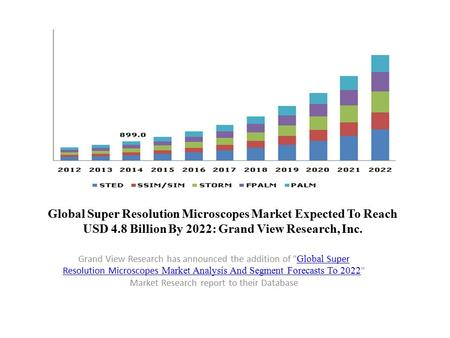 Global Super Resolution Microscopes Market Expected To Reach USD 4.8 Billion By 2022: Grand View Research, Inc. Grand View Research has announced the addition.