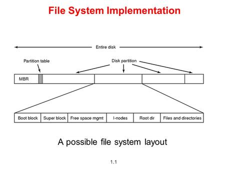 1.1 File System Implementation A possible file system layout.