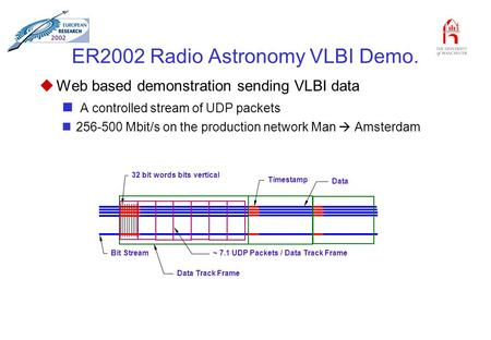 ER2002 Radio Astronomy VLBI Demo. uWeb based demonstration sending VLBI data A controlled stream of UDP packets 256-500 Mbit/s on the production network.