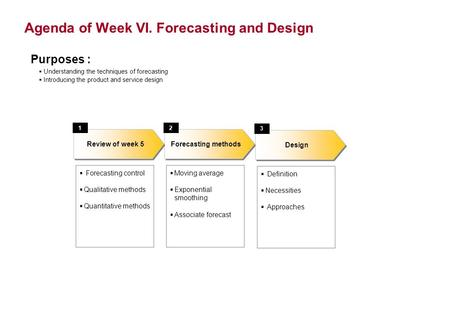 Agenda of Week VI. Forecasting and Design  Forecasting control  Qualitative methods  Quantitative methods Forecasting methods Review of week 5 12 