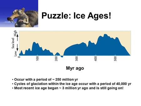 Myr ago Puzzle: Ice Ages! Occur with a period of ~ 250 million yr Cycles of glaciation within the ice age occur with a period of 40,000 yr Most recent.