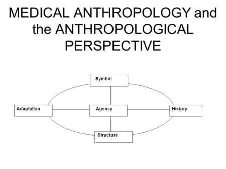 MEDICAL ANTHROPOLOGY and the ANTHROPOLOGICAL PERSPECTIVE HistoryAdaptation Symbol Structure Agency.
