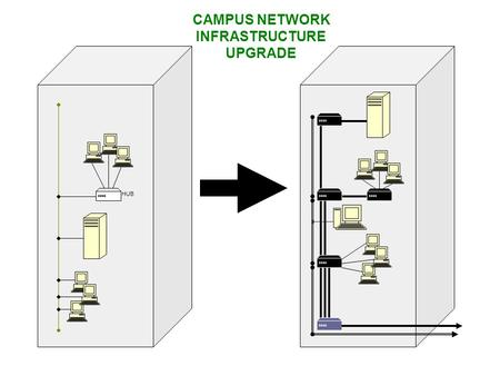 HUB CAMPUS NETWORK INFRASTRUCTURE UPGRADE. FIBER/ROUTER BACKBONE Rust-GSB-Education Bldg Multi- and Single-Mode.